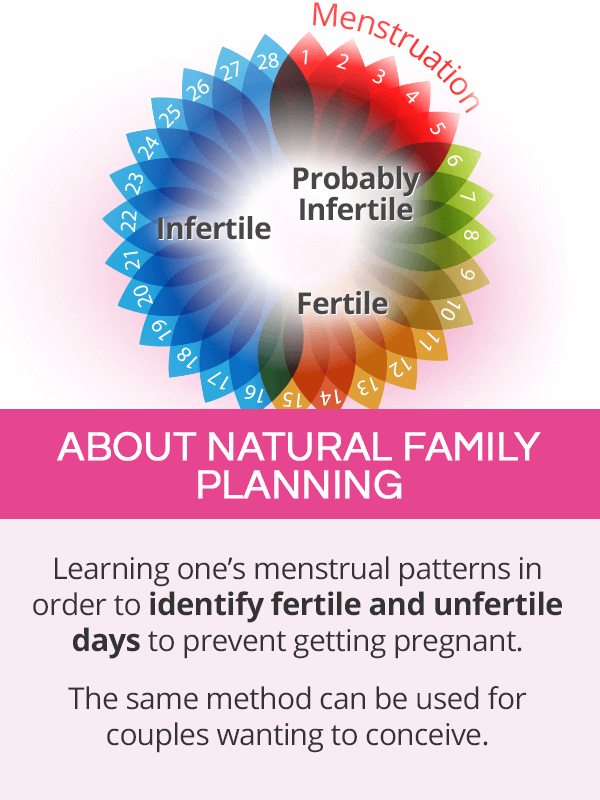 About natural family planning