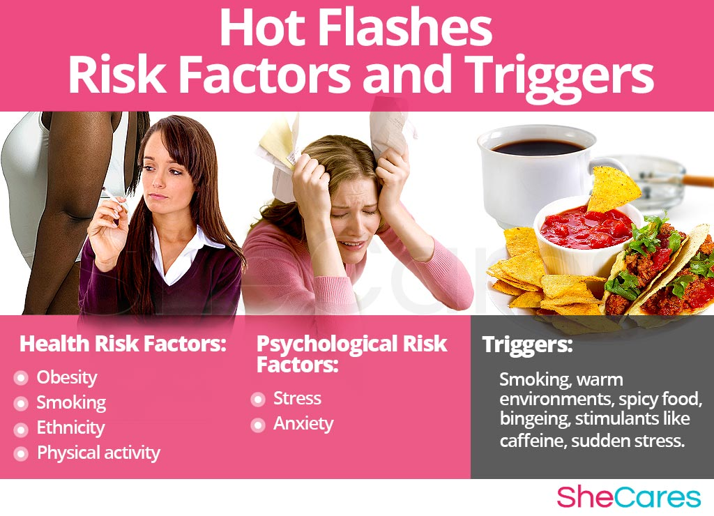 Hot Flashes - Risk Factors and Triggers