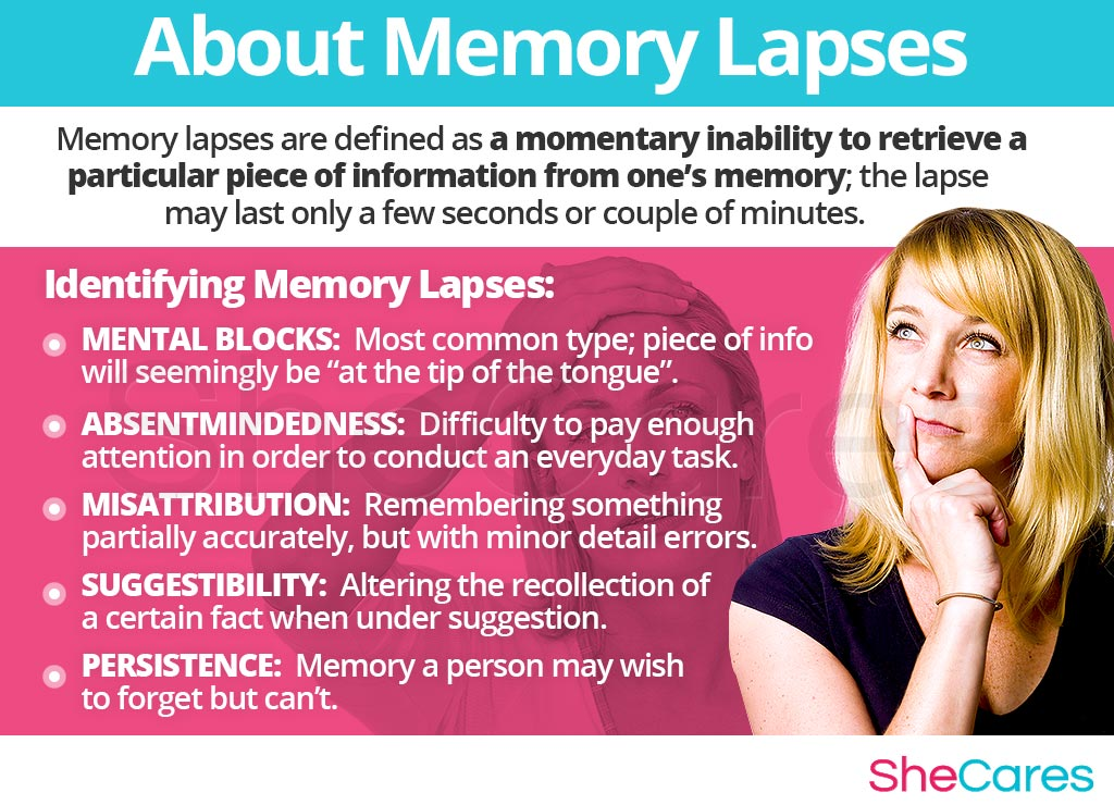 About Memory Lapses