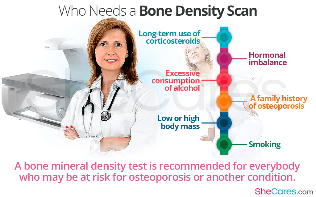 Bone Mineral Density Tests