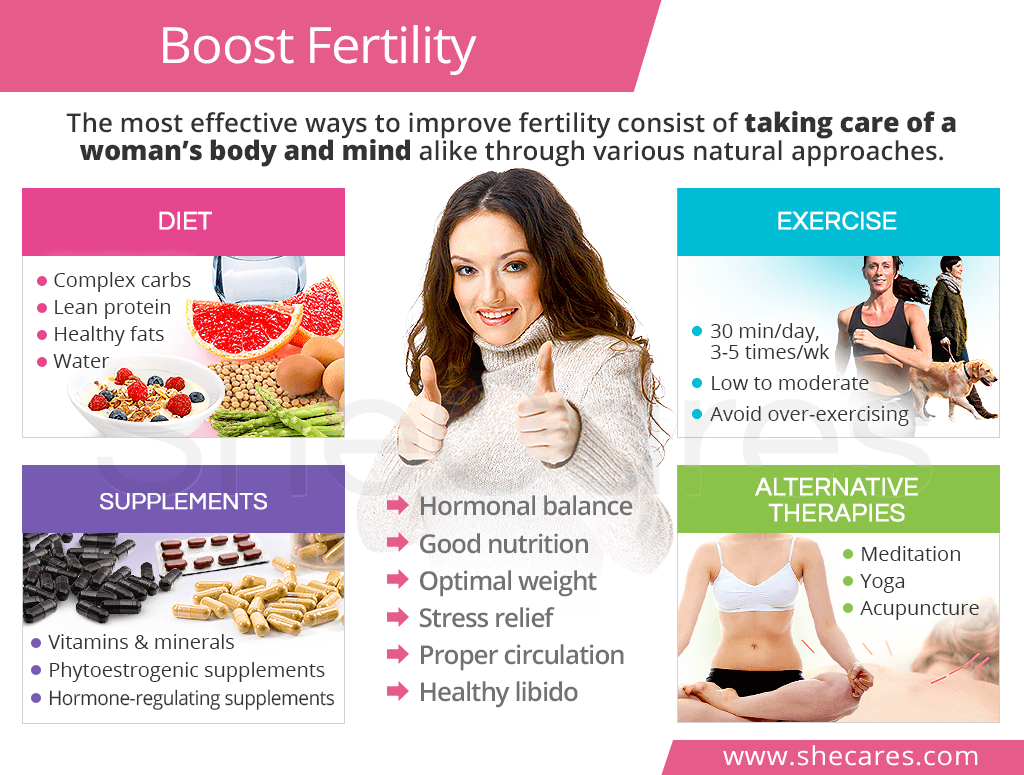Boost fertility