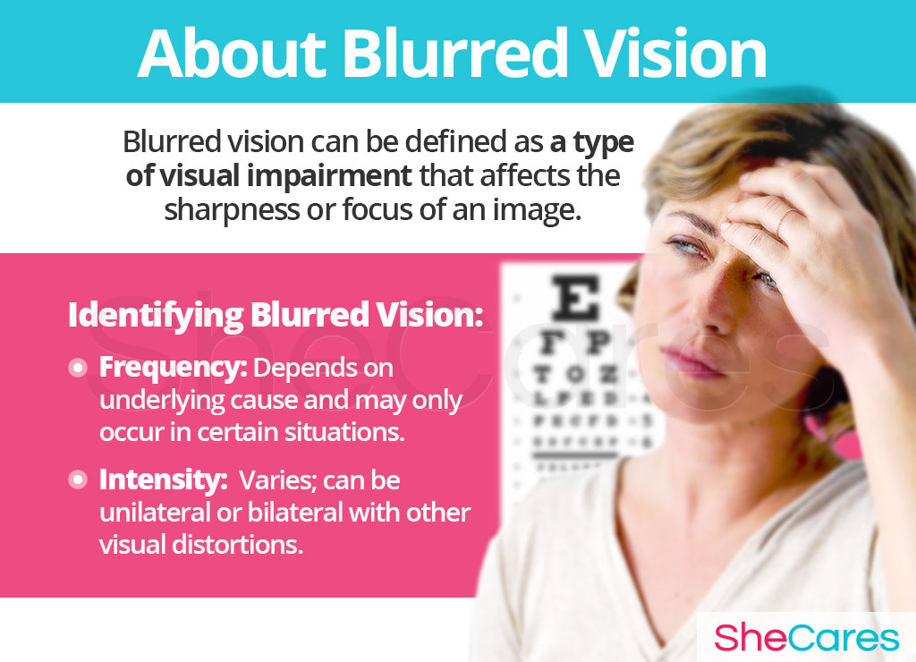 About Blurred Vision