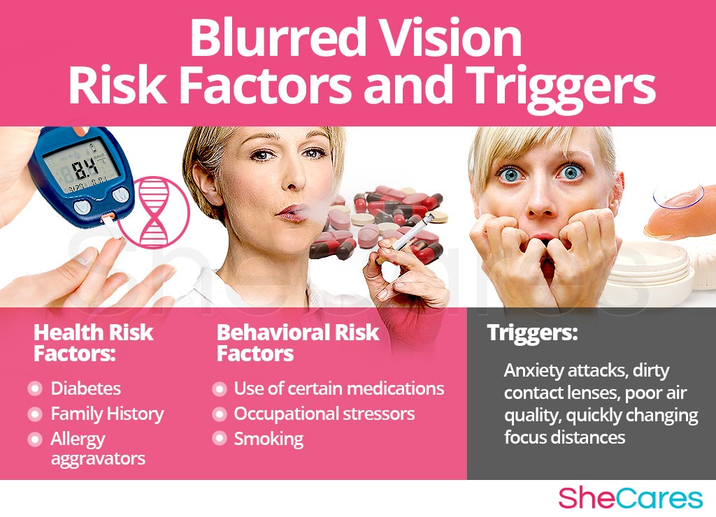 Blurred Vision - Risk Factors and Triggers