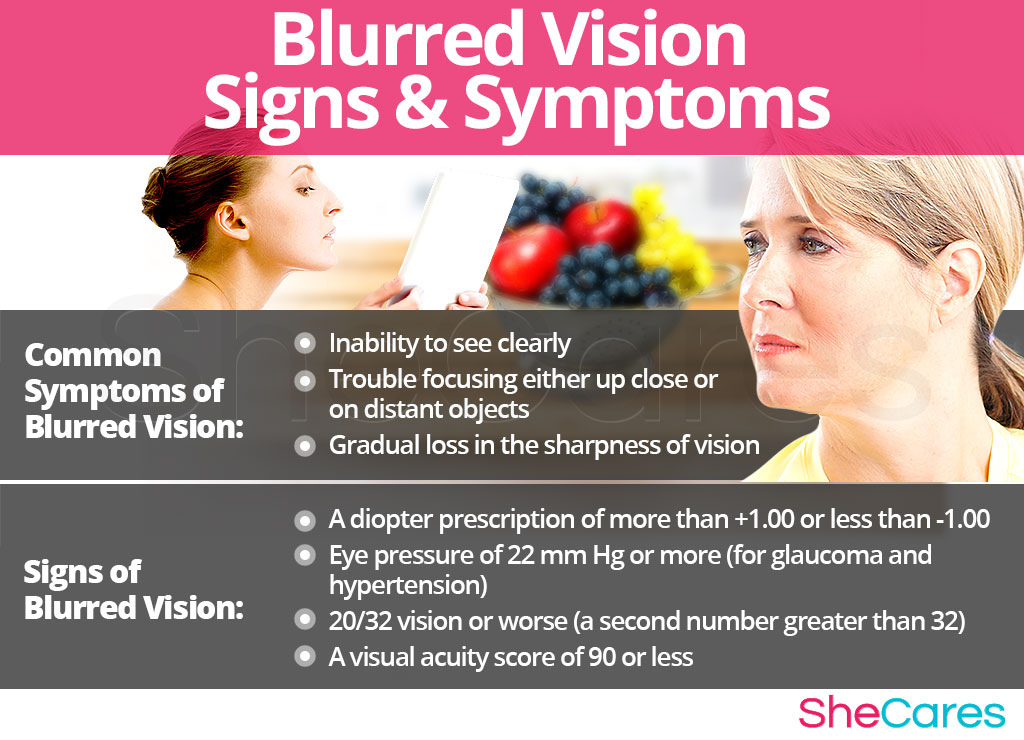 Blurred Vision - Signs and Symptoms