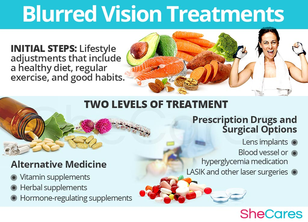 Blurred Vision Treatments