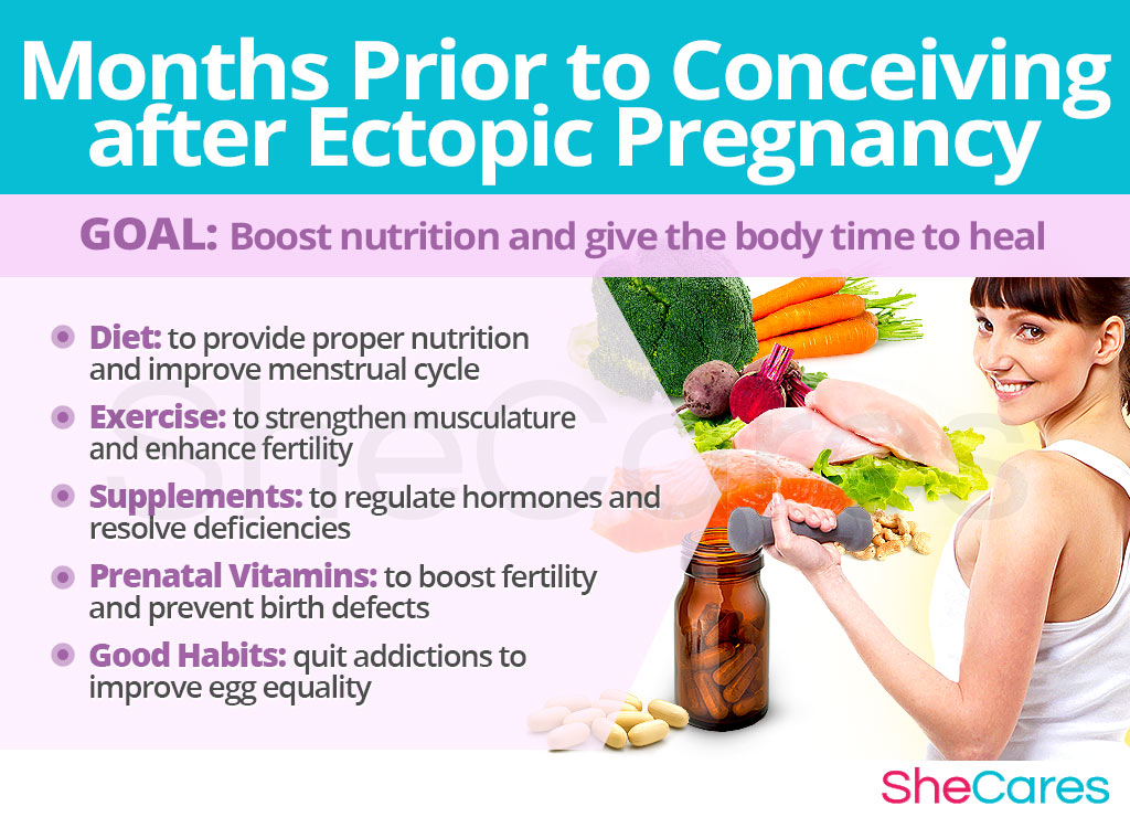 Months Prior to Conceiving after Ectopic Pregnancy