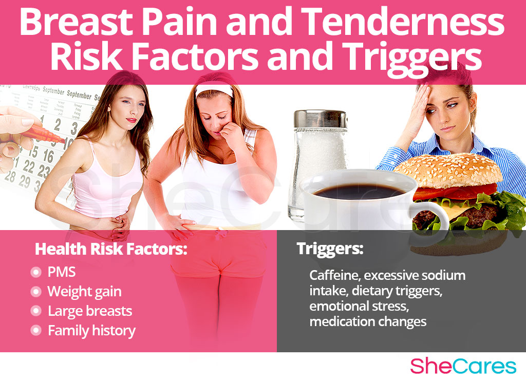 Breast Pain - Risk Factors and Triggers