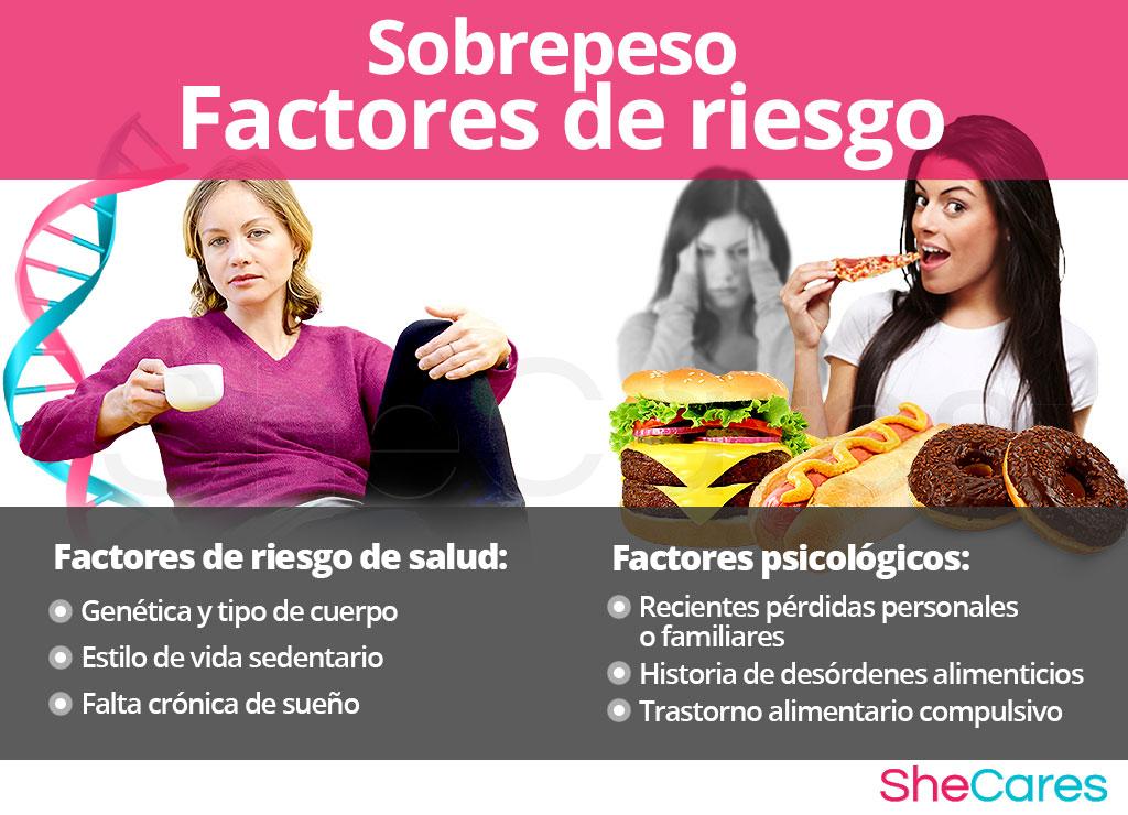 Factores de riesgo para el sobrepeso