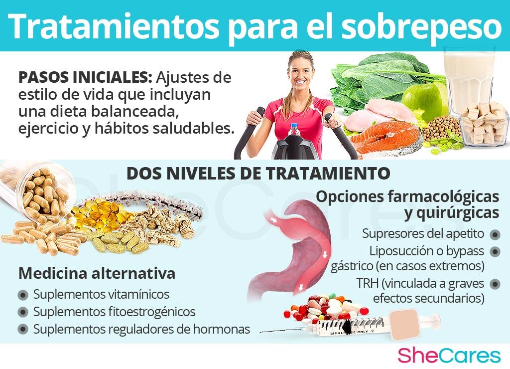 Tratamientos para el sobrepeso