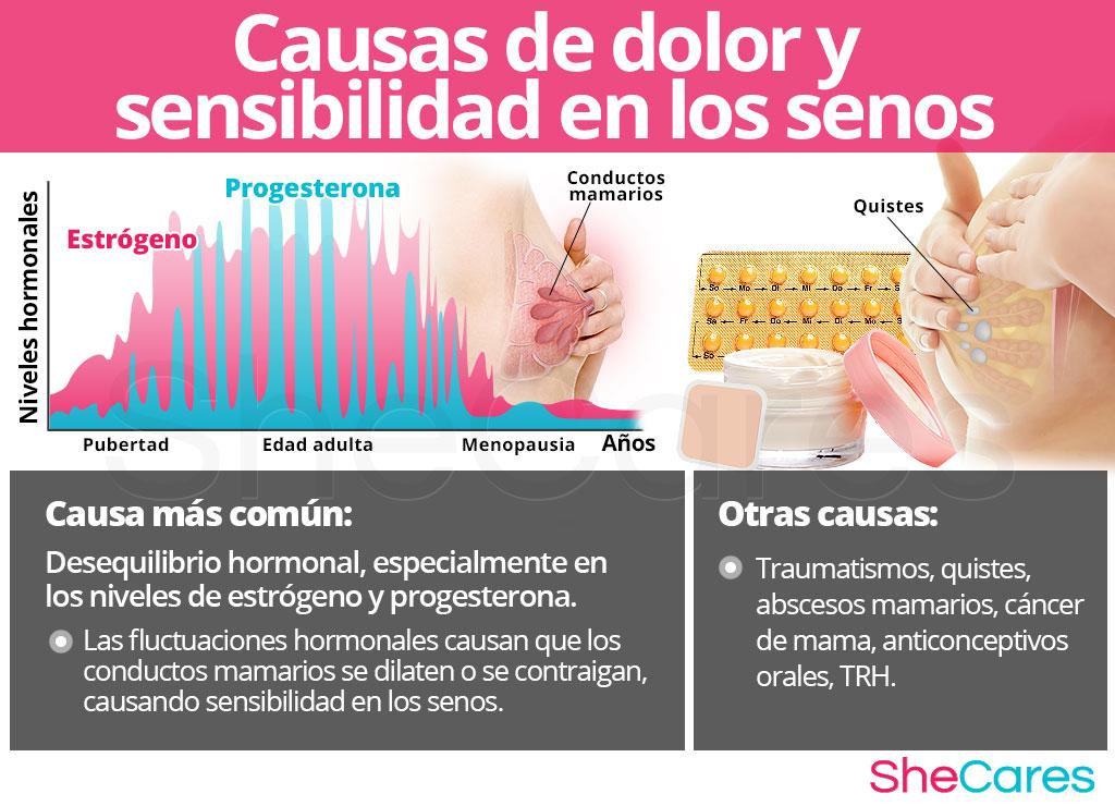 Causas del dolor y sensibilidad en los senos