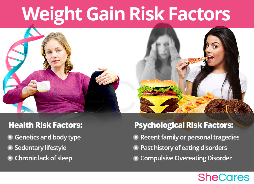 Weight Gain - Risk Factors and Triggers