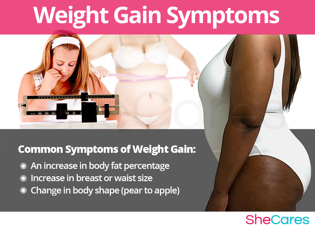 Weight Gain - Signs and Symptoms