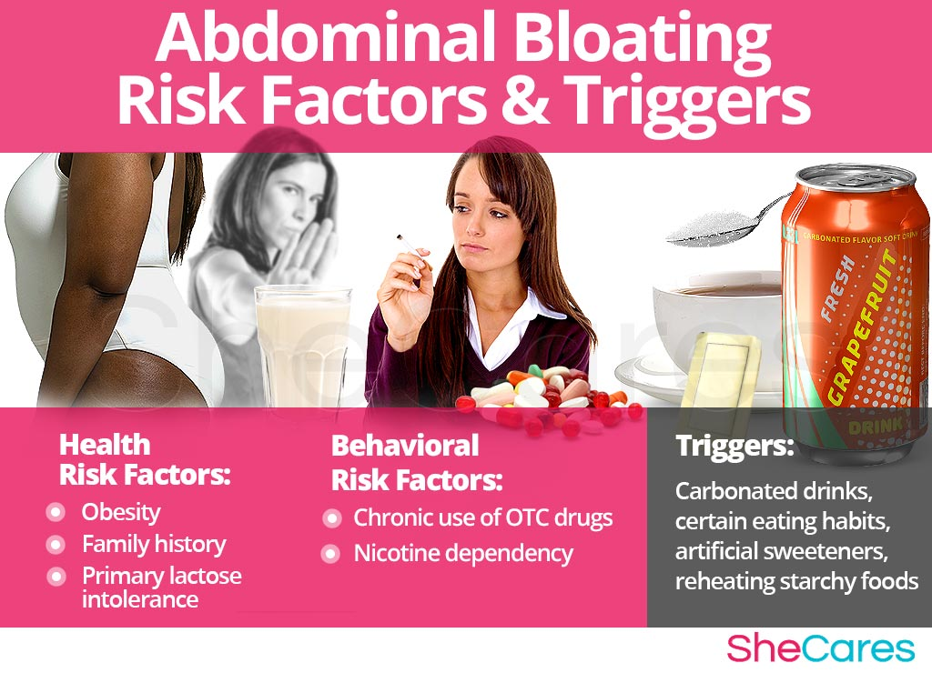 Bloating - Risk Factors and Triggers