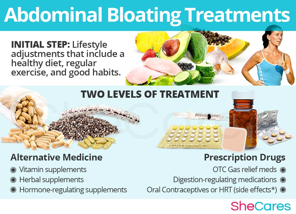 Bloating Treatments