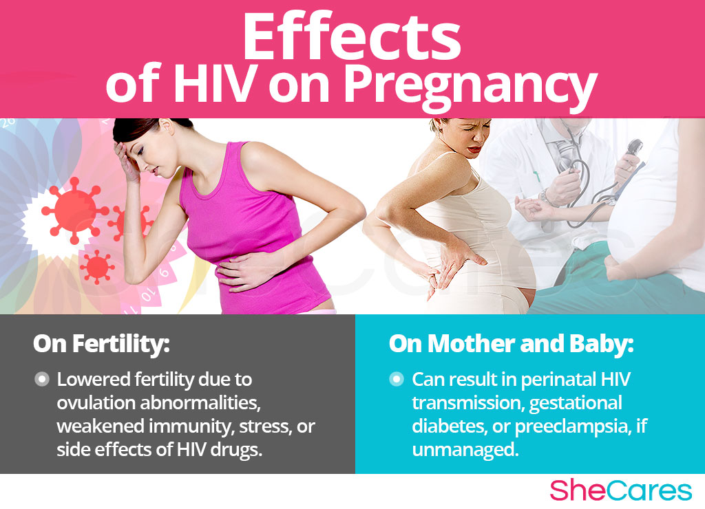Effects of HIV on Pregnancy
