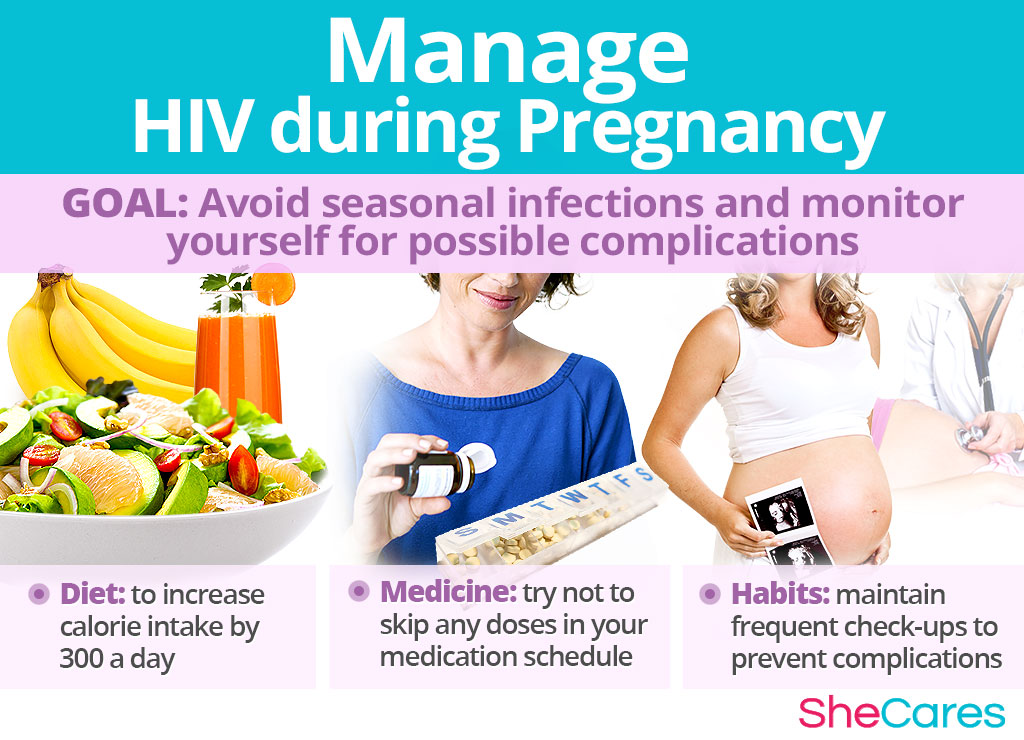 Manage HIV during Pregnancy