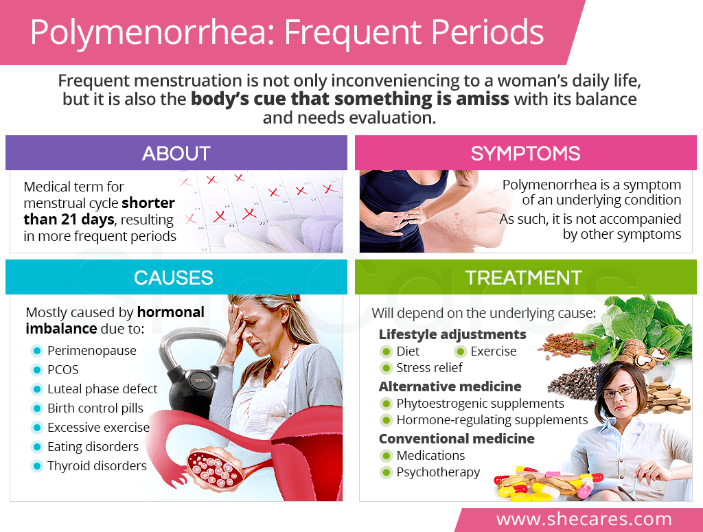 Polymenorrhea