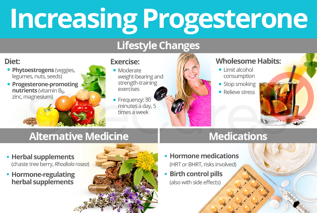 Increasing Progesterone Levels