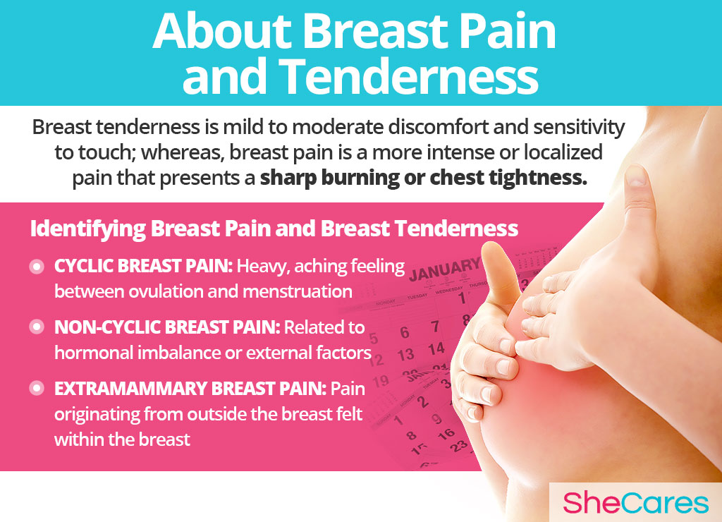 About Breast Pain