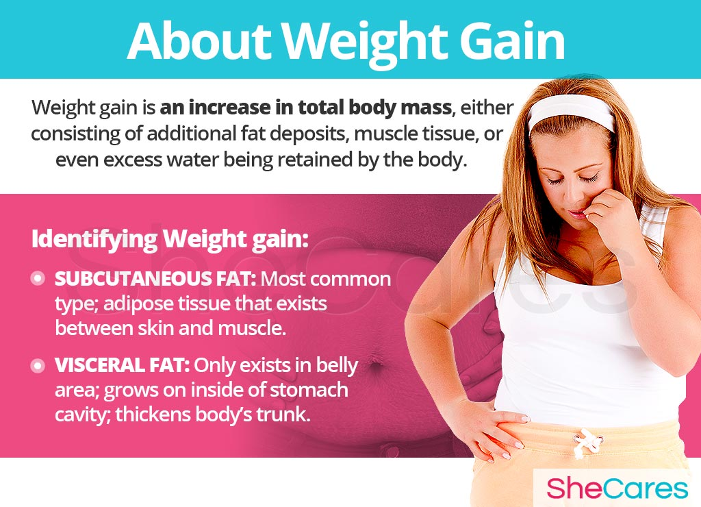 About Weight Gain