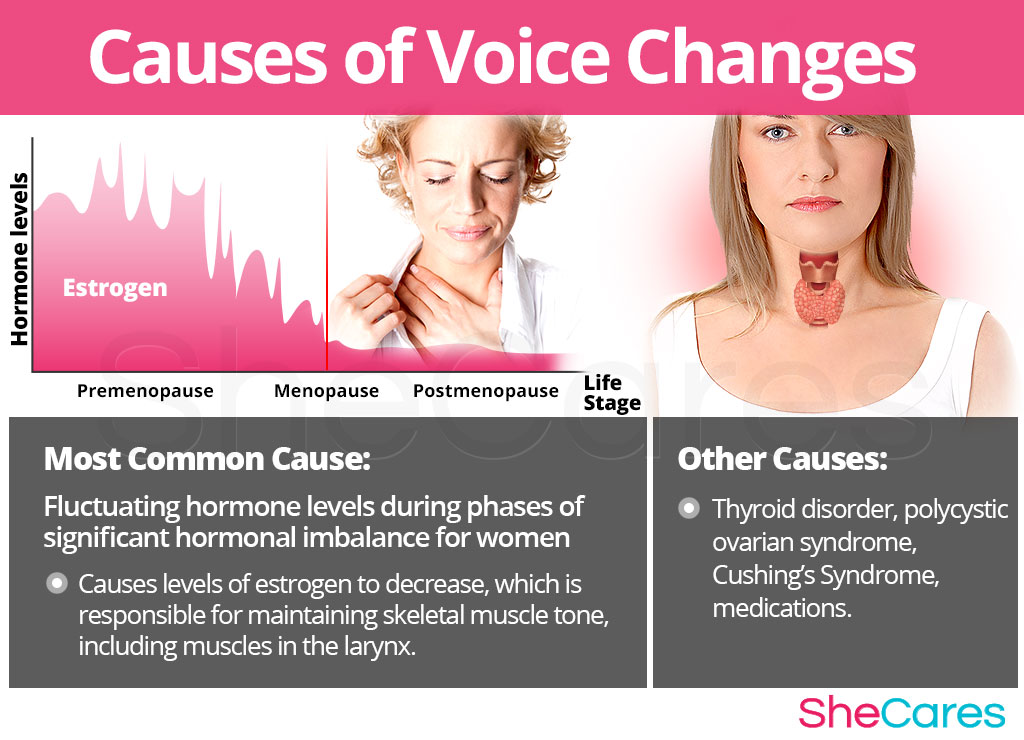 Causes of Voice Changes