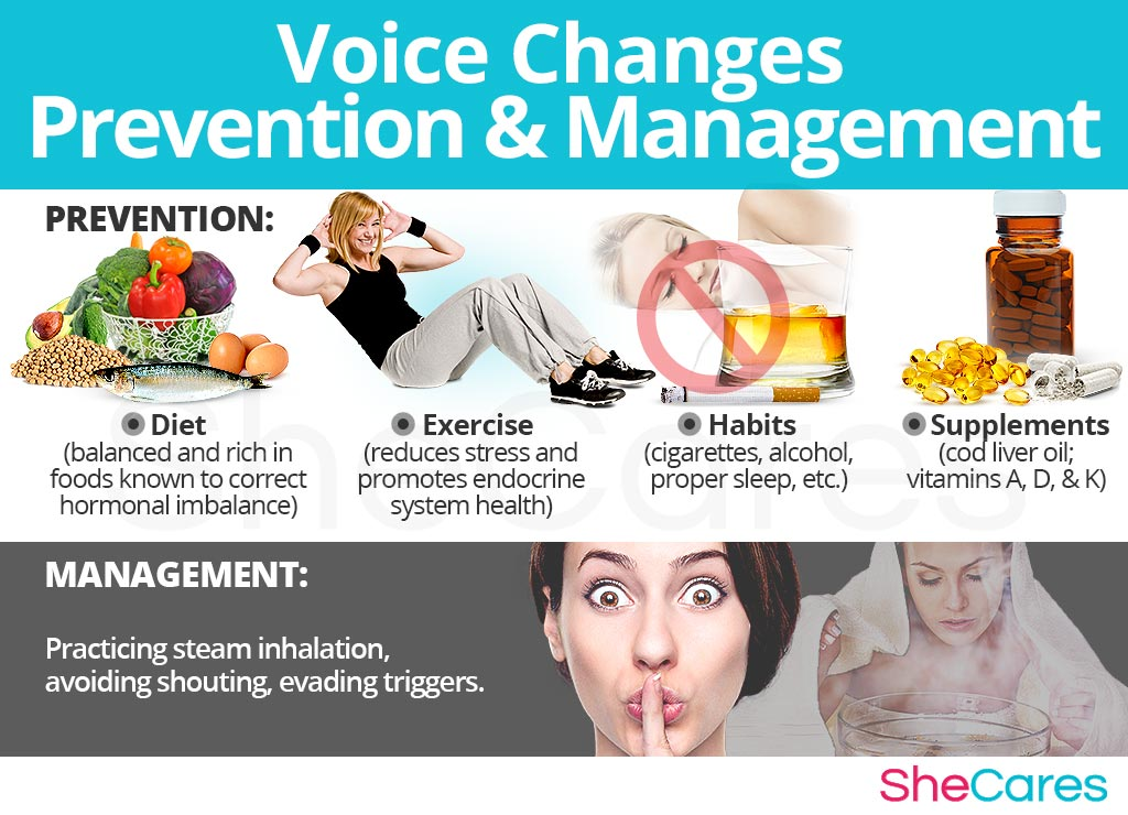Voice Changes - Prevention and Management