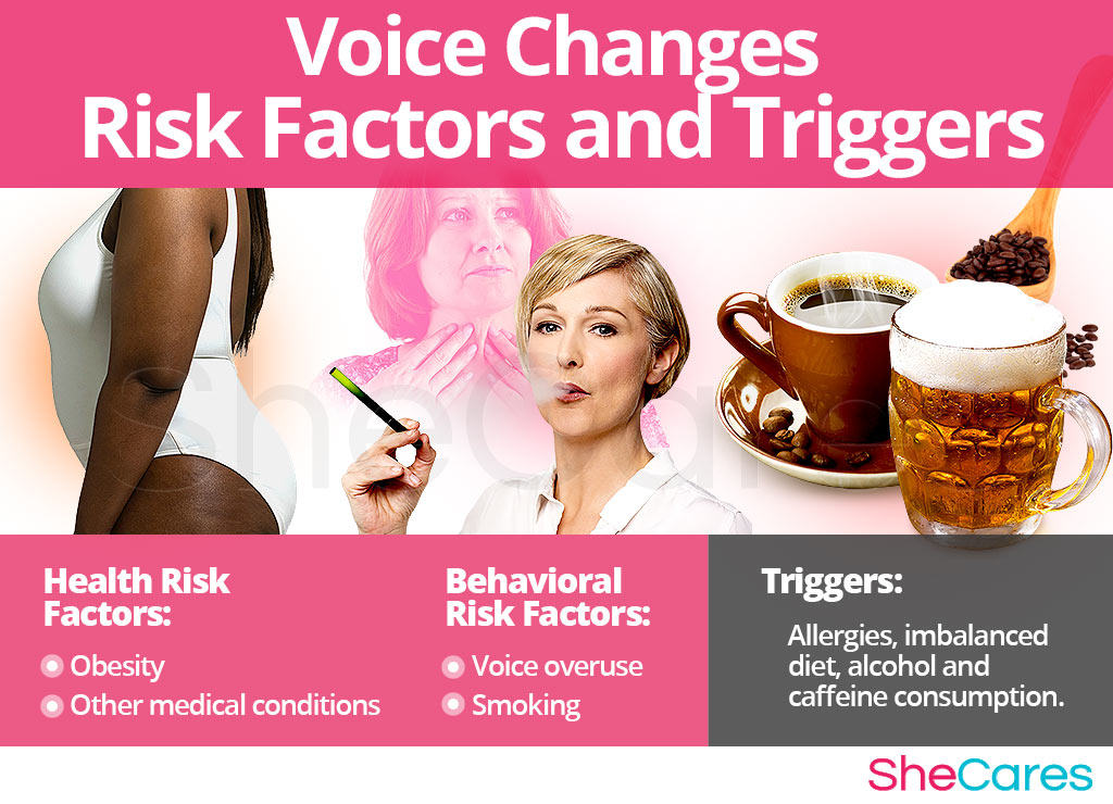 Voice Changes - Risk Factors and Triggers