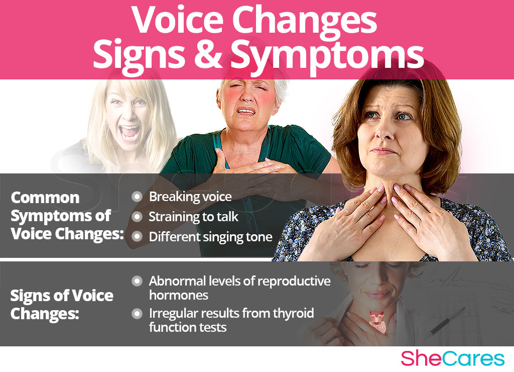 Voice Changes - Signs and Symptoms