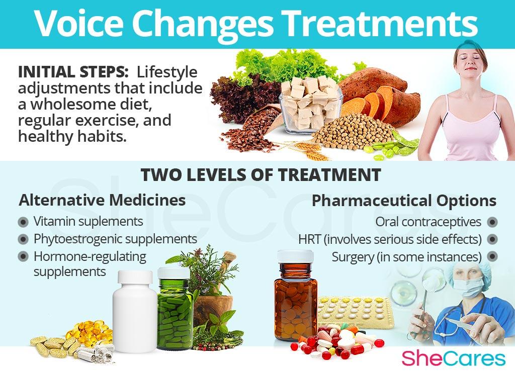 Voice Changes Treatments