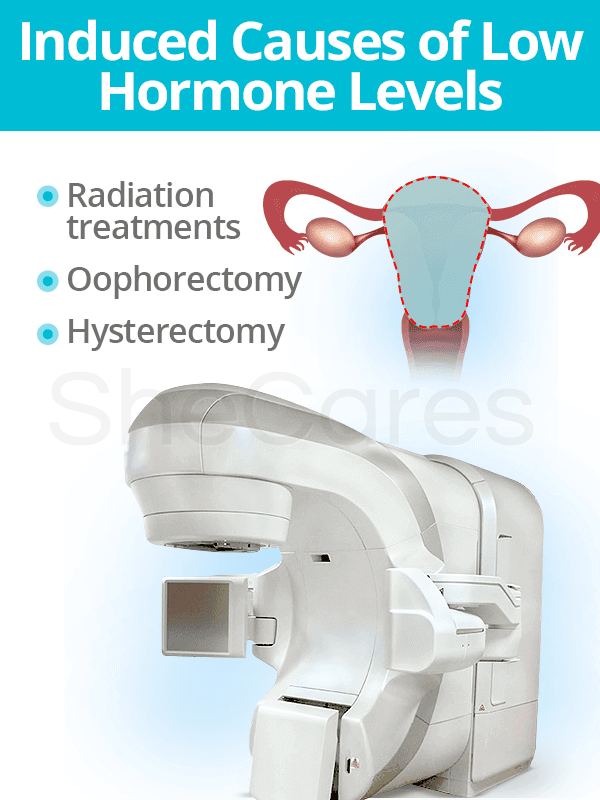 Induced causes of low hormone levels