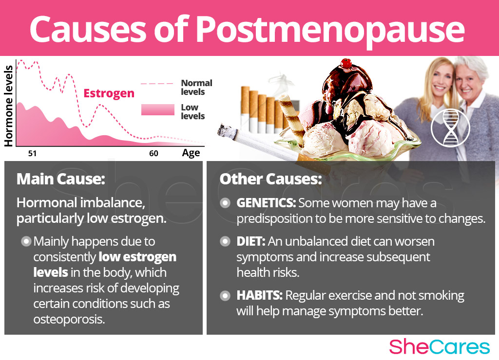 Causes of Postmenopause Symptoms