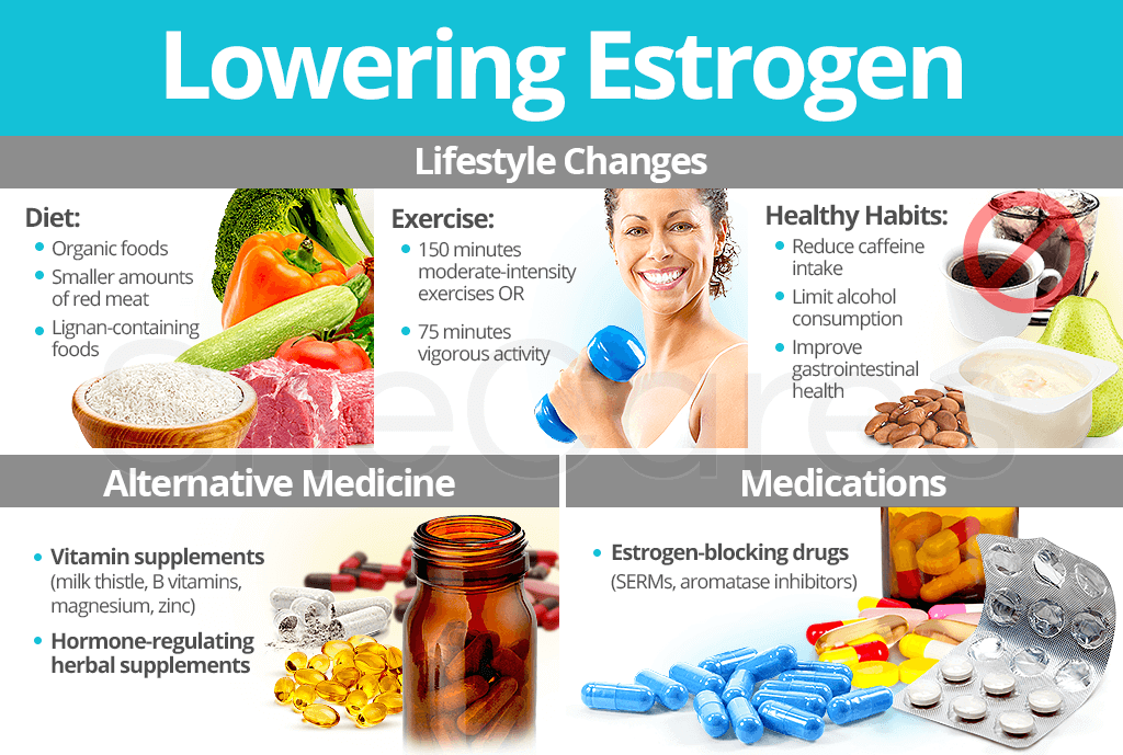 Lowering Estrogen Levels
