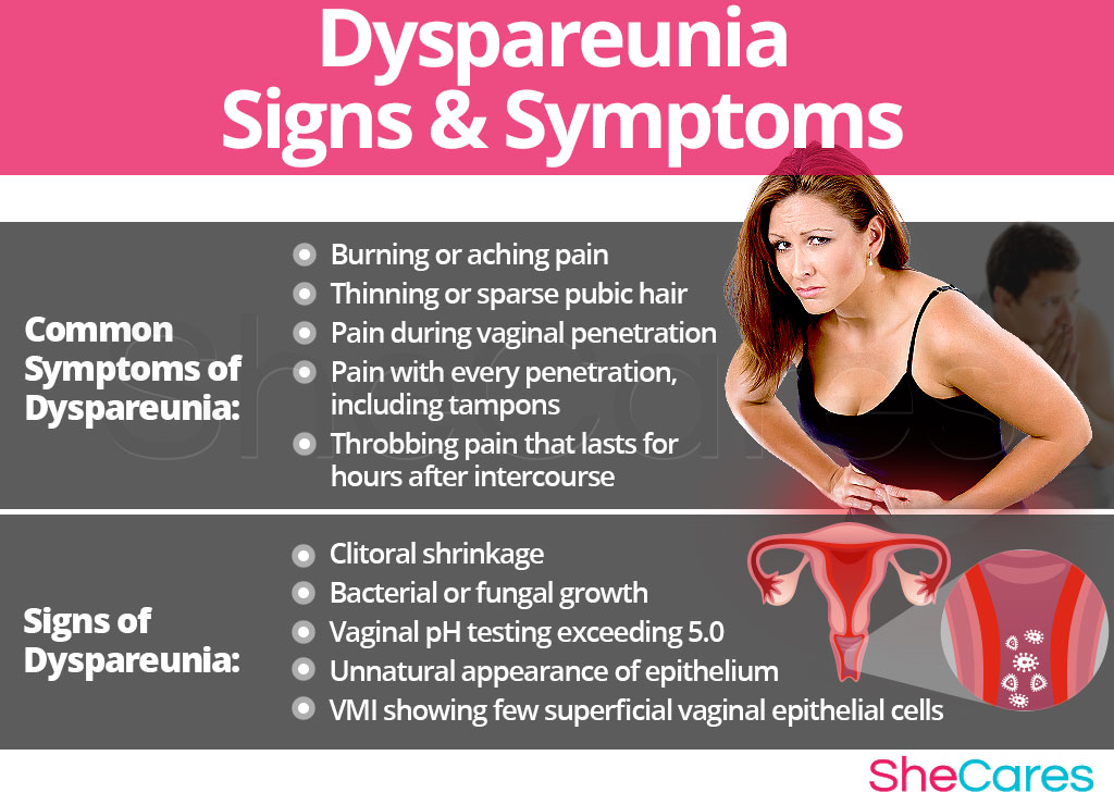 Dyspareunia - Signs and Symptoms