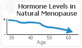 What Happens to Natural Hormones During Menopause?