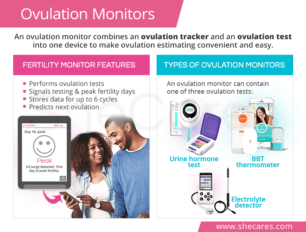 Ovulation Monitors