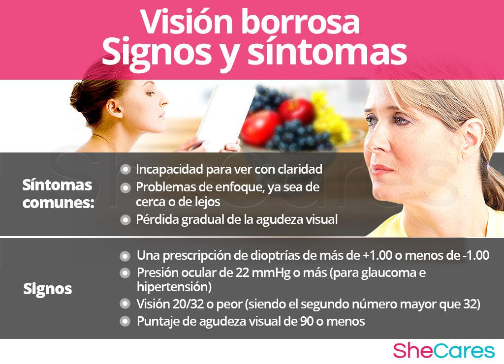 Visión borrosa - Signos y síntomas