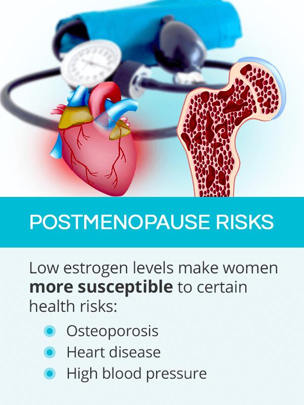 Postmenopause risks