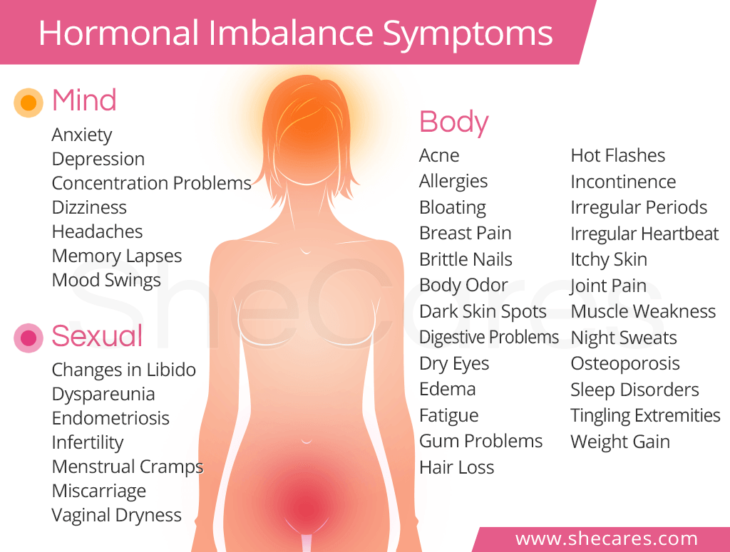 Hormonal Imbalance Symptoms - Hormonal Conditions | SheCares