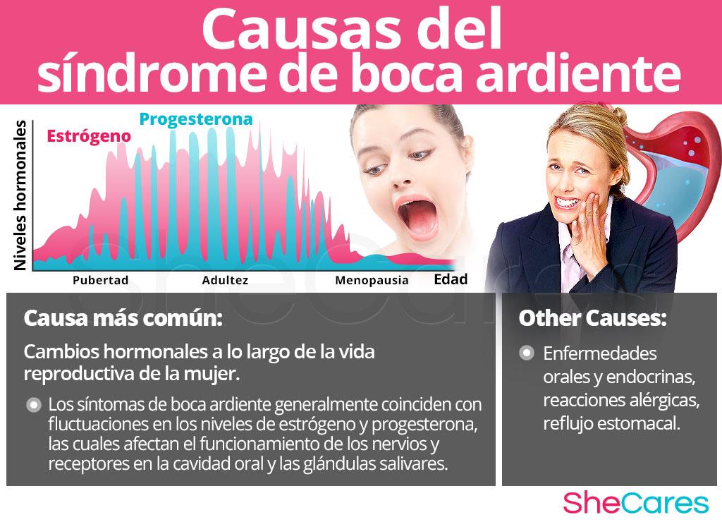 Causas del síndrome de boca ardiente