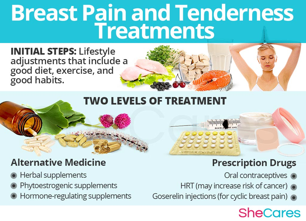Breast Pain Treatments