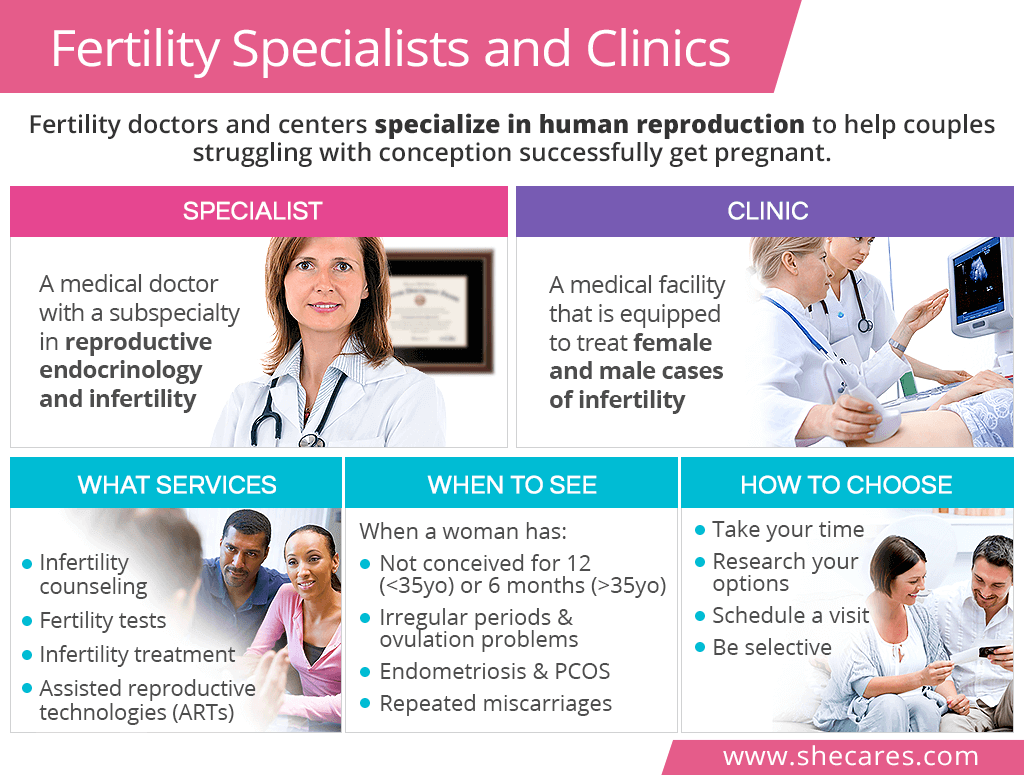 Fertility Specialists and Clinics