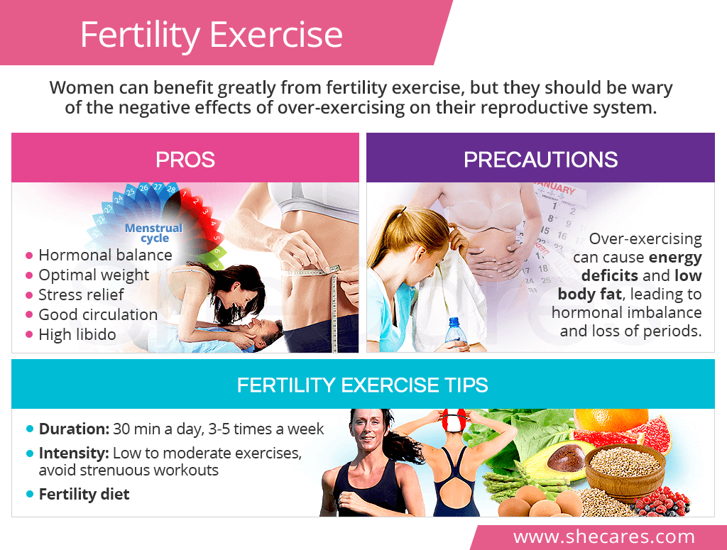 Fertility exercise