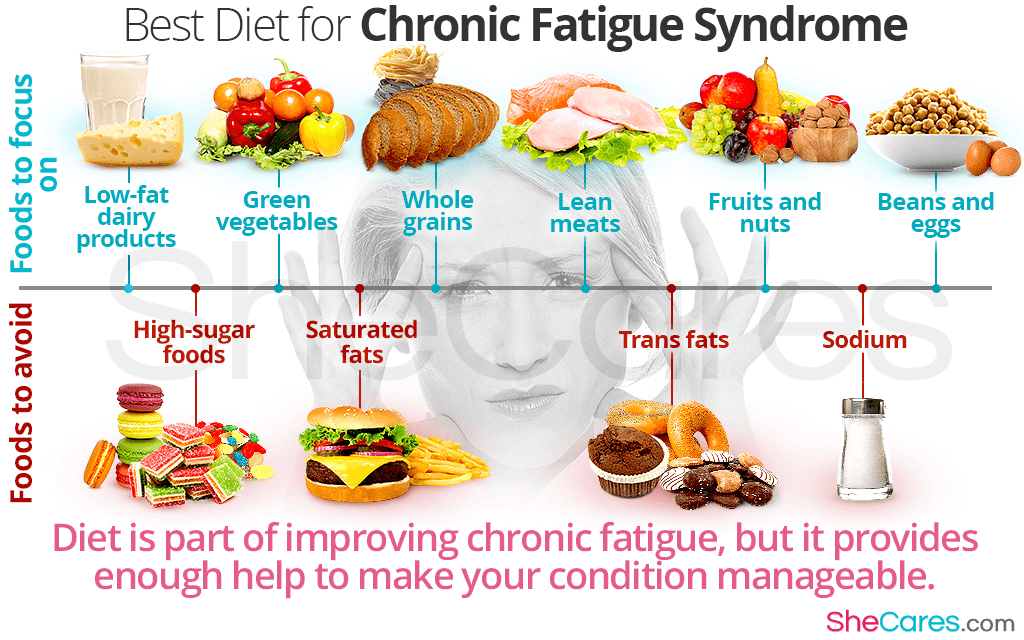 diet for chronic fatigue syndrome