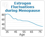 3 Ways to Balance Your Estrogen Levels During Menopaus-1