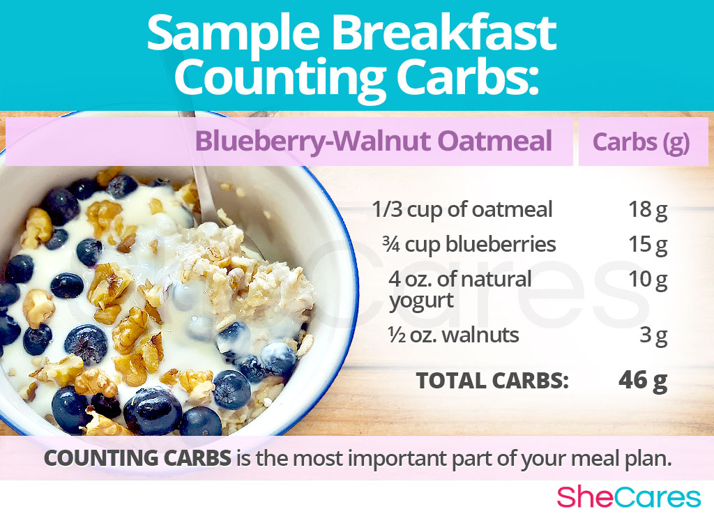 Gestational Diabetes - Carb Counting