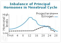 Imbalance of Principal Hormones in Menstrual Cycle.