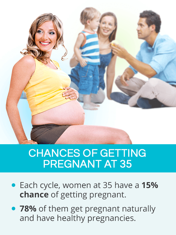 Chances of getting pregnant after 35