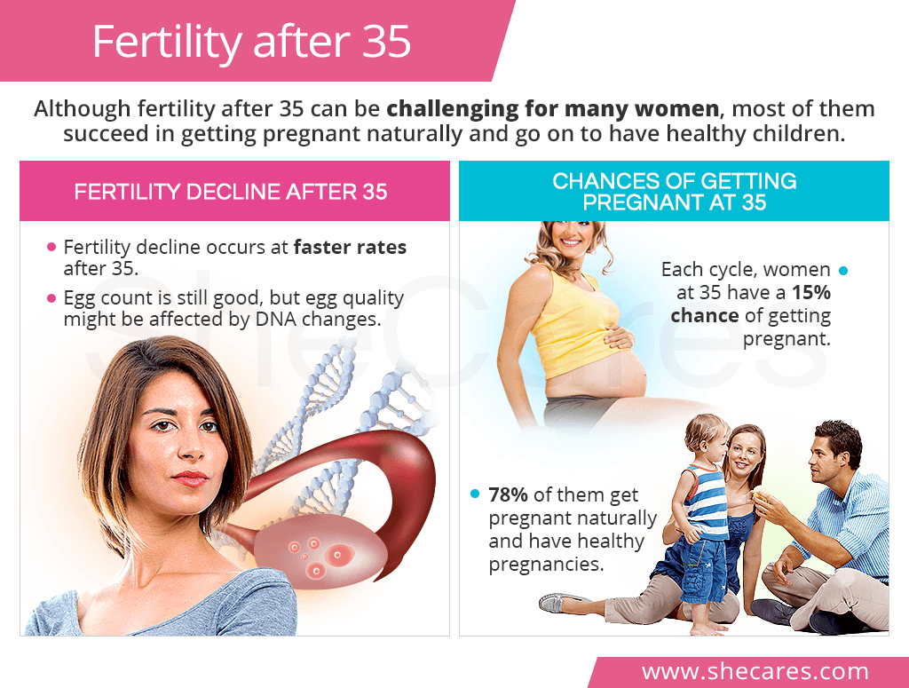Fertility after 35