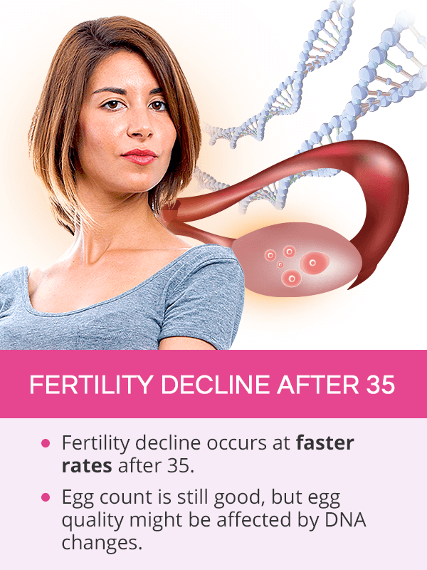 Fertility decline after 35