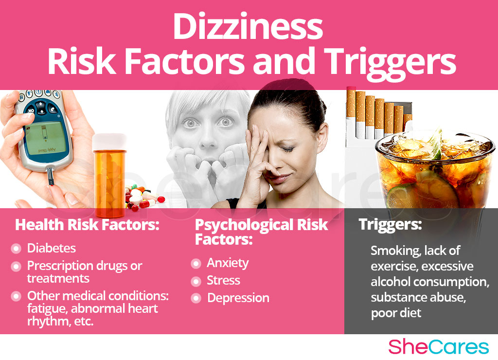 Dizziness - Risk Factors and Triggers
